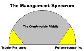 management spectrum