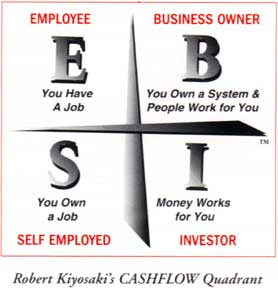Cash Flow Quadrant | BIGG Success