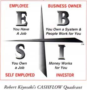 Cash Flow Quadrant | BIGG Success