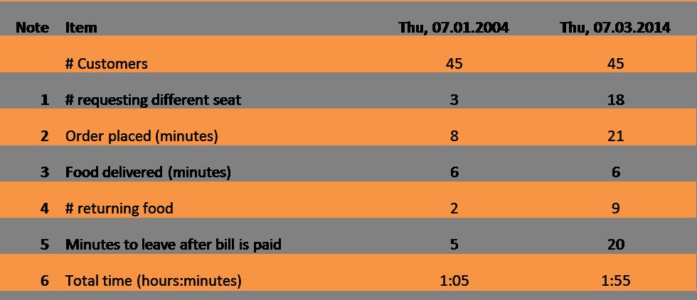Entrepreneurs Beware-NY Restaurant Comparison Chart