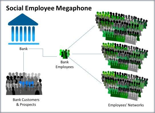 Social-Media-Megaphone