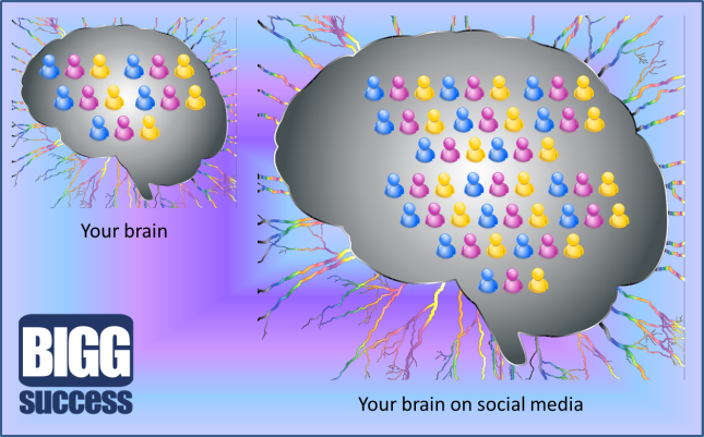 Your brain on social media