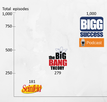 graph that shows BIGG Success has 1000 podcast episodes compared to 279 for the Big Bang Theory and 181 episodes of Seinfeld