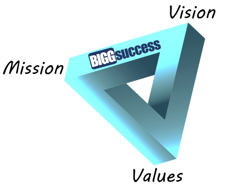 BIGG Success Power Triangle graphic